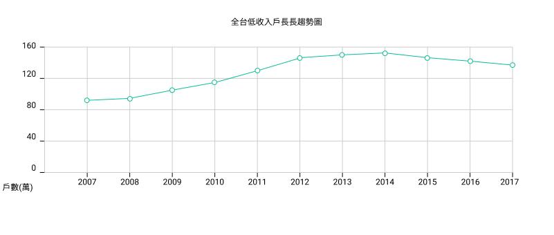 全台低收入戶趨勢圖,自2007年到2017年