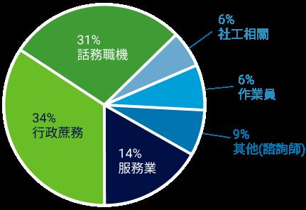 成功就業個案職業類別圓餅圖:34%行政蔗務、31%話務職機、14%服務業、9%其他(諮詢師)、6%作業員、6%社工相關