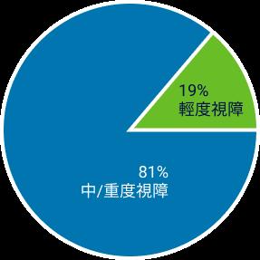成功就業個案視覺障礙程度:81%中/重度視障;19%輕度視障