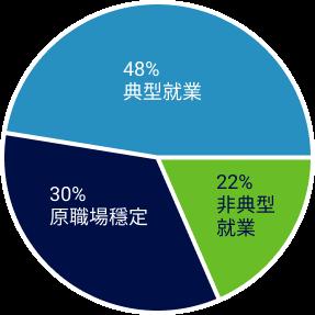 中/重視能求職者圓餅圖:48%典型就業、30%原職場穩定、22%非典型就業