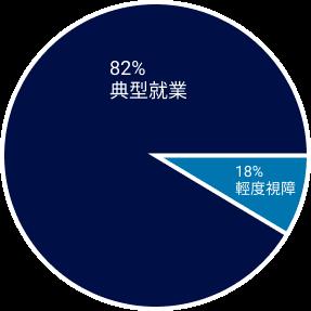 低視能求職者圓餅圖:82%典型就業、18%輕度視障